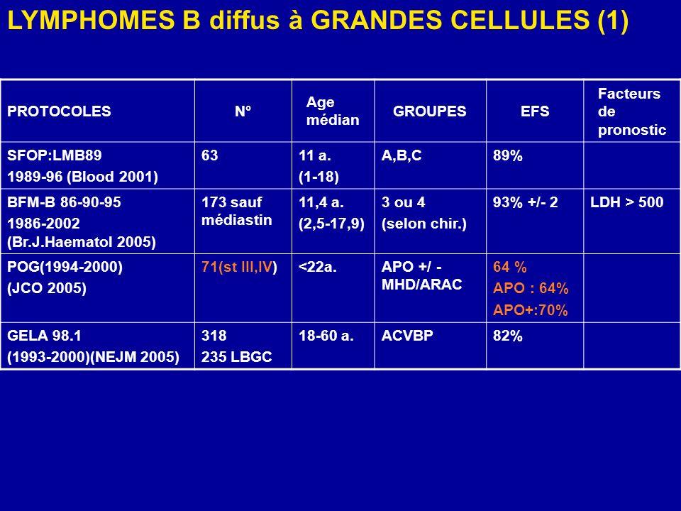 LYMPHOMES B diffus à GRANDES CELLULES (1)