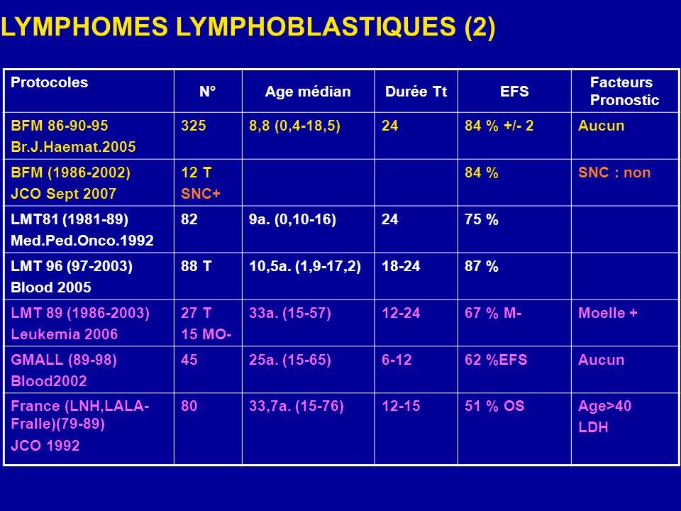 LYMPHOMES LYMPHOBLASTIQUES (2)