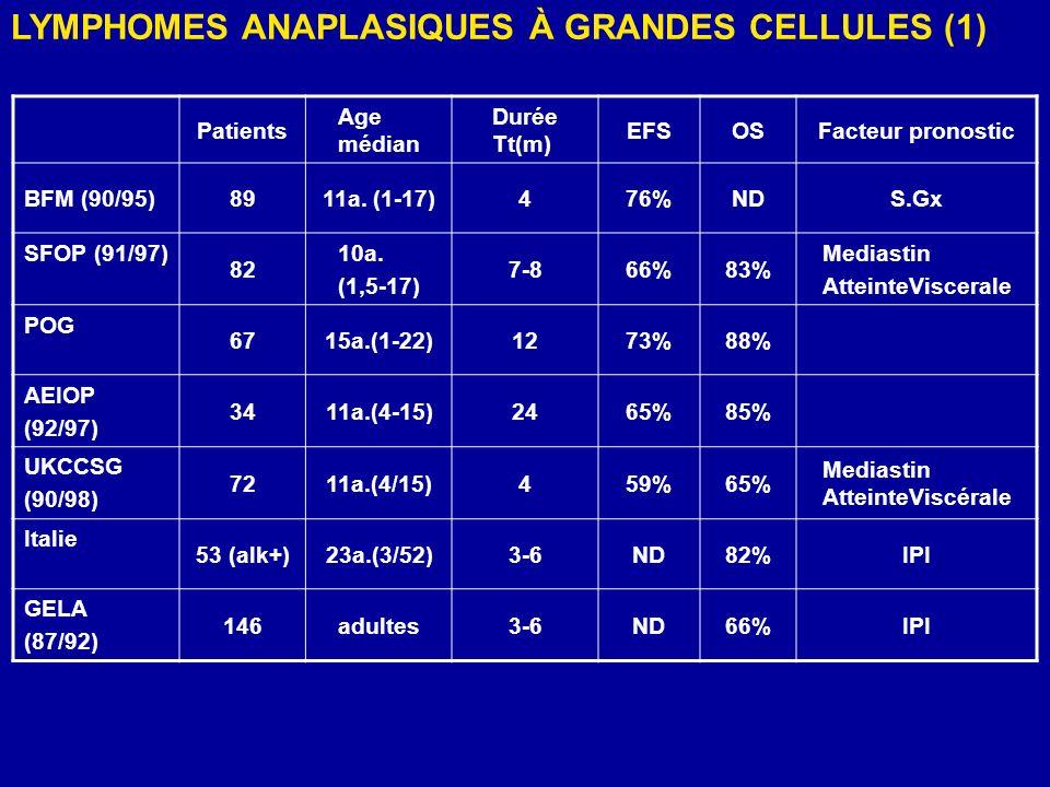 LYMPHOMES ANAPLASIQUES À GRANDES CELLULES (1)