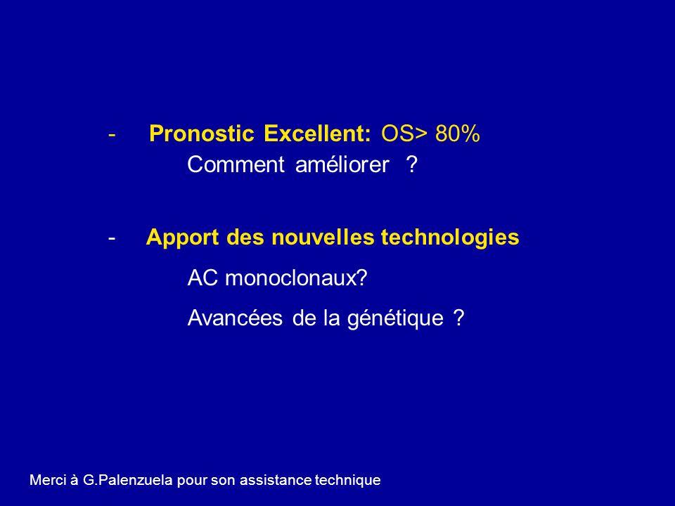 Pronostic Excellent: OS> 80% Comment améliorer