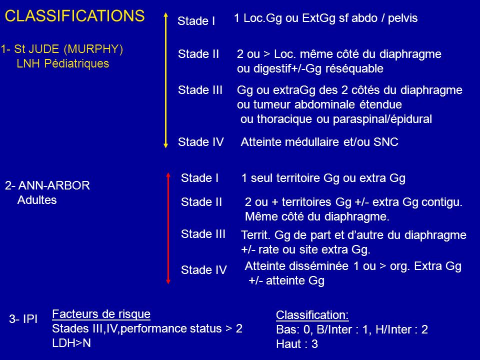 CLASSIFICATIONS Stade I 1 Loc.Gg ou ExtGg sf abdo / pelvis