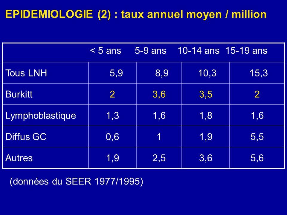 EPIDEMIOLOGIE (2) : taux annuel moyen / million