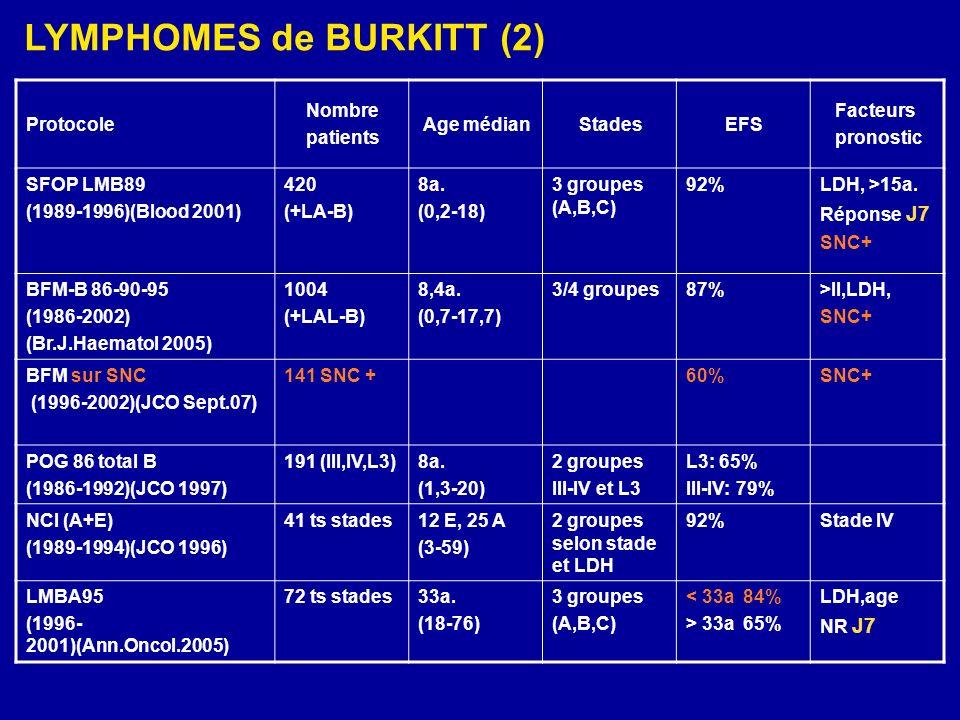 LYMPHOMES de BURKITT (2)