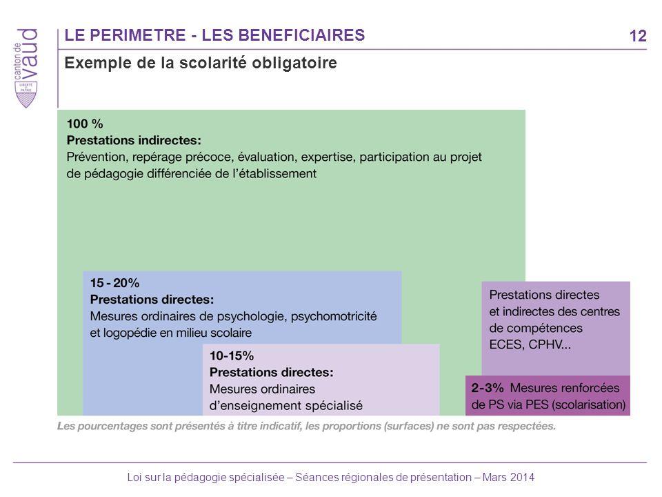 LE PERIMETRE - LES BENEFICIAIRES