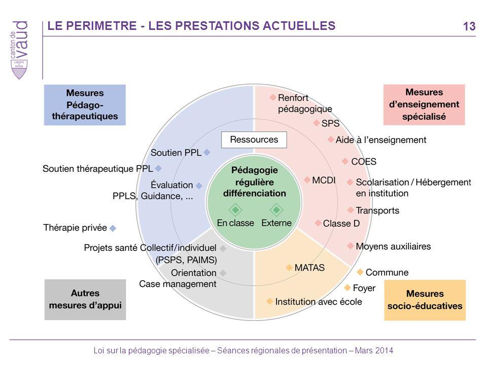 LE PERIMETRE - LES PRESTATIONS ACTUELLES