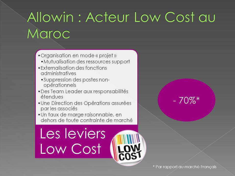 Allowin : Acteur Low Cost au Maroc