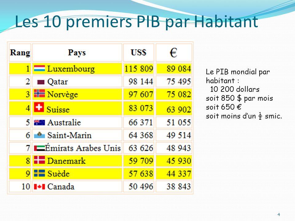 Les 10 premiers PIB par Habitant