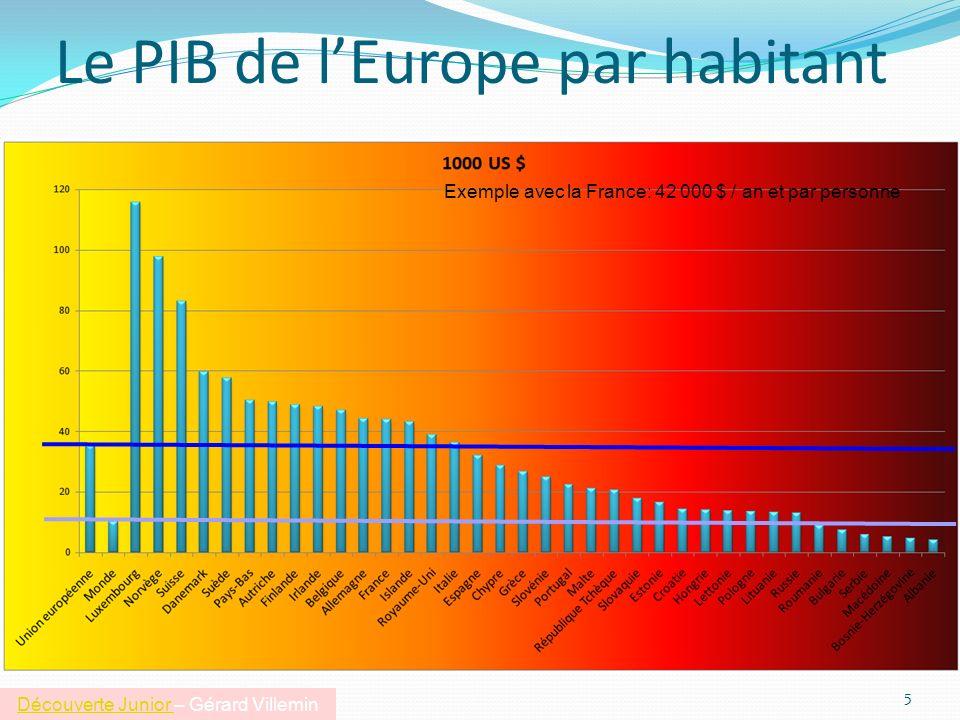 Le PIB de l'Europe par habitant