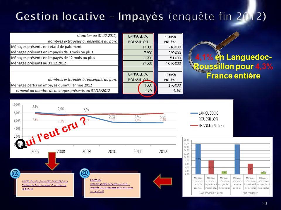 Gestion locative – Impayés (enquête fin 2012)