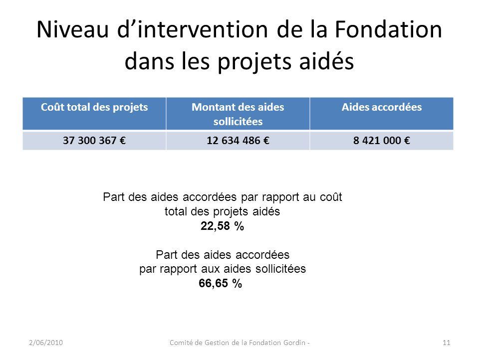 Niveau d'intervention de la Fondation dans les projets aidés