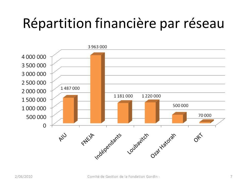 Répartition financière par réseau