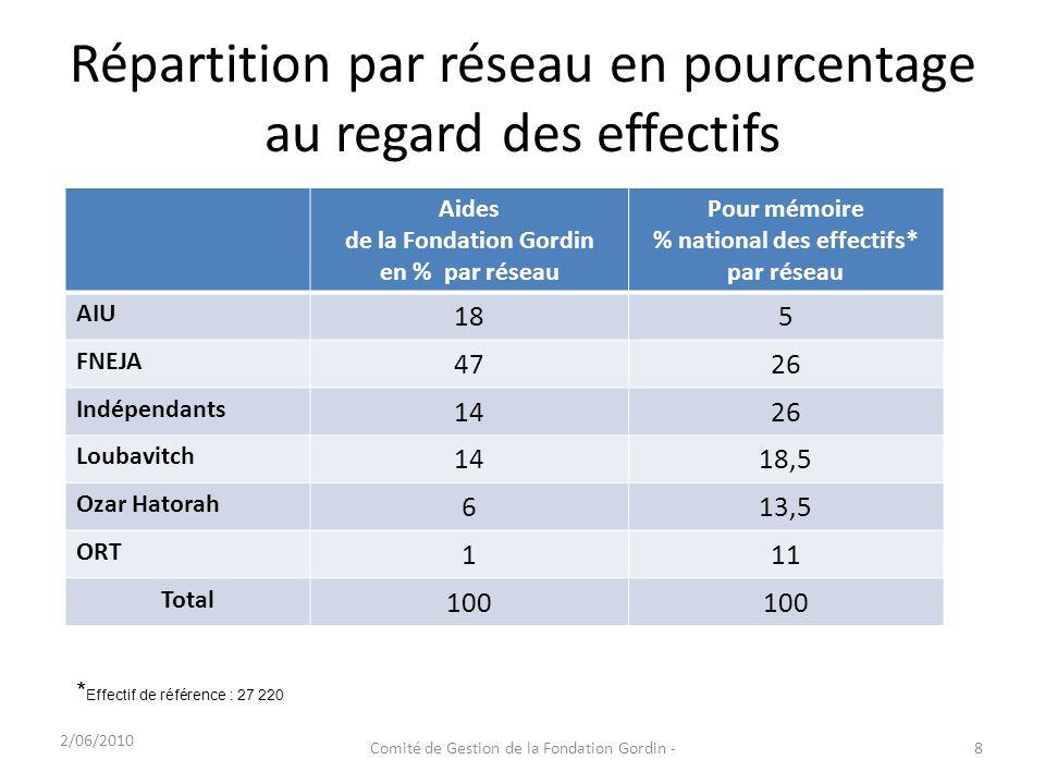 Répartition par réseau en pourcentage au regard des effectifs