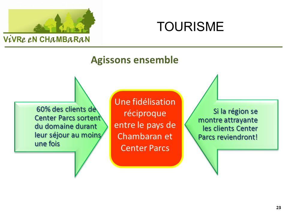 Une fidélisation réciproque entre le pays de Chambaran et Center Parcs