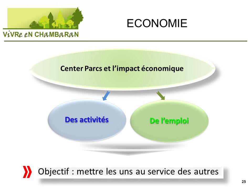 Center Parcs et l'impact économique