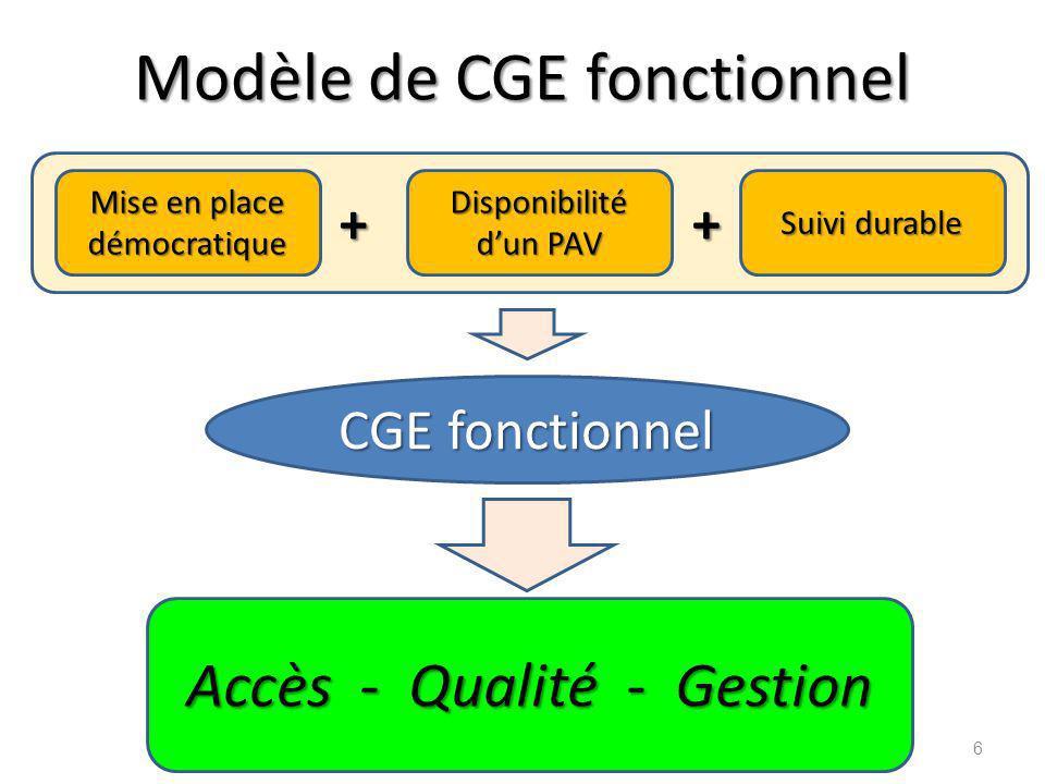 Modèle de CGE fonctionnel