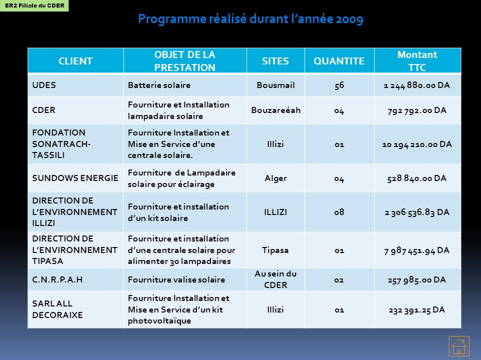 Programme réalisé durant l'année 2009