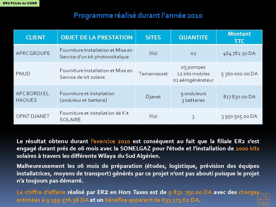 Programme réalisé durant l'année 2010