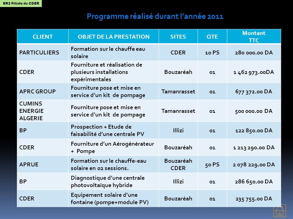 Programme réalisé durant l'année 2011