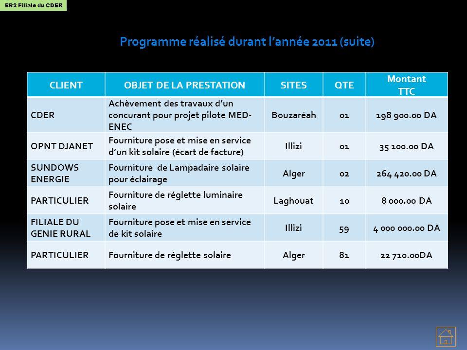 Programme réalisé durant l'année 2011 (suite)