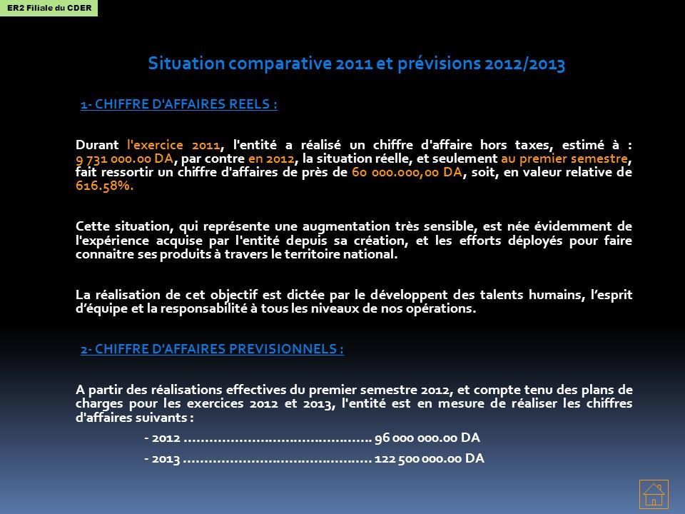 Situation comparative 2011 et prévisions 2012/2013
