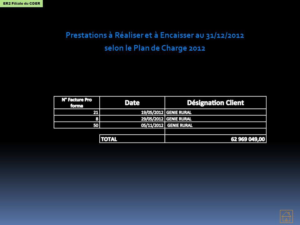 Prestations à Réaliser et à Encaisser au 31/12/2012