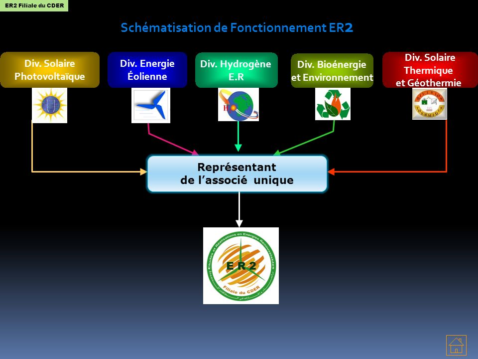 Schématisation de Fonctionnement ER2