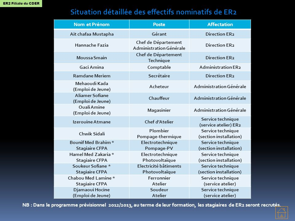 Situation détaillée des effectifs nominatifs de ER2