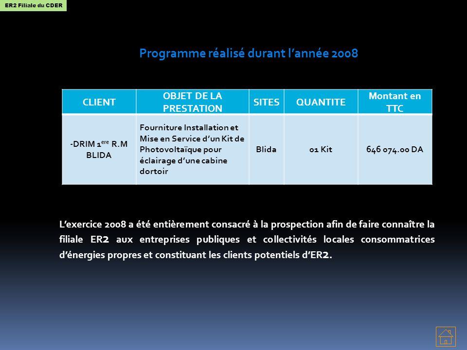 Programme réalisé durant l'année 2008