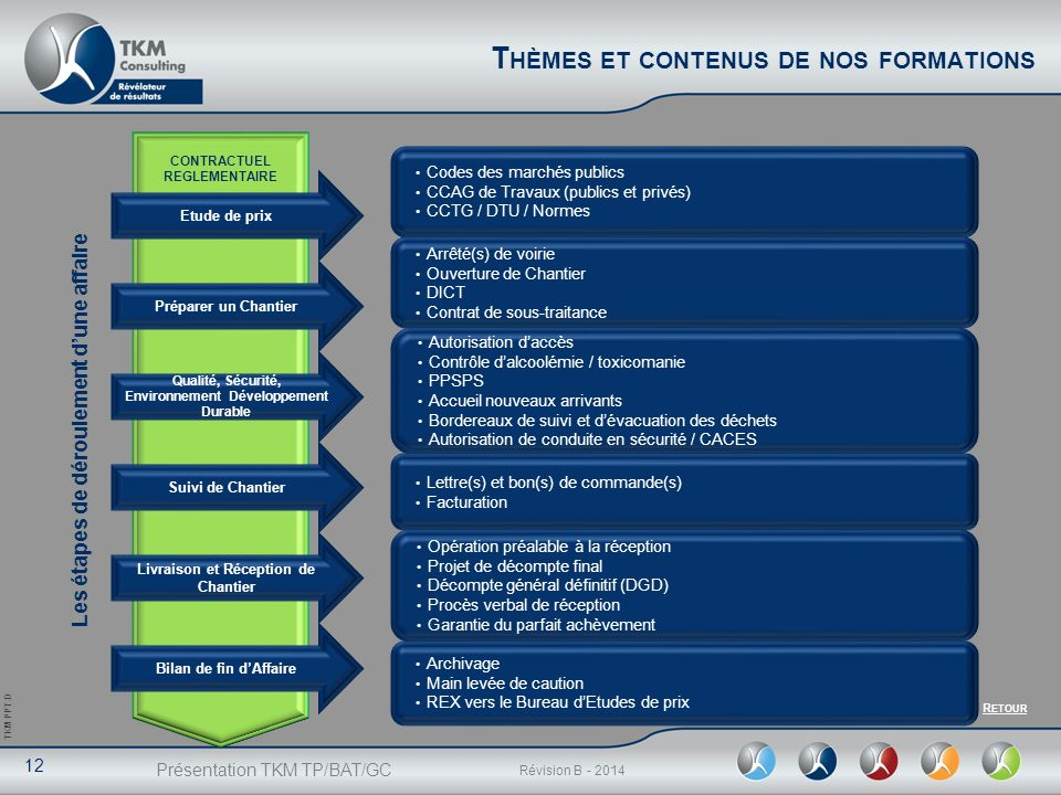 Impacts de nos interventions p rim tres de nos interventions tp bat gc ppt video online - Proces verbal de reception de travaux ...