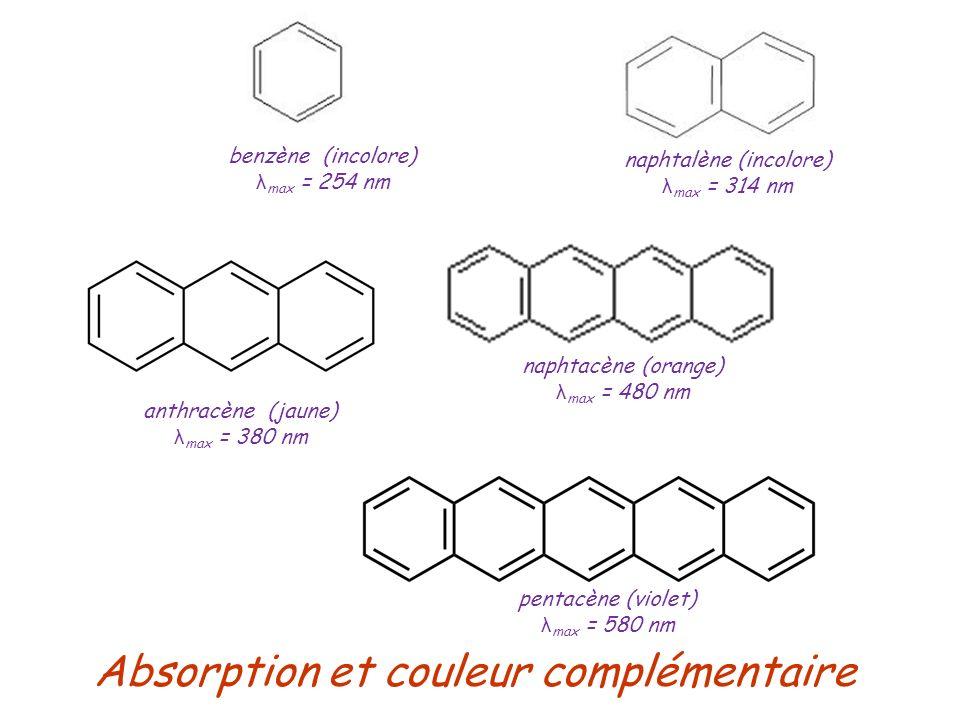Absorption et couleur complémentaire