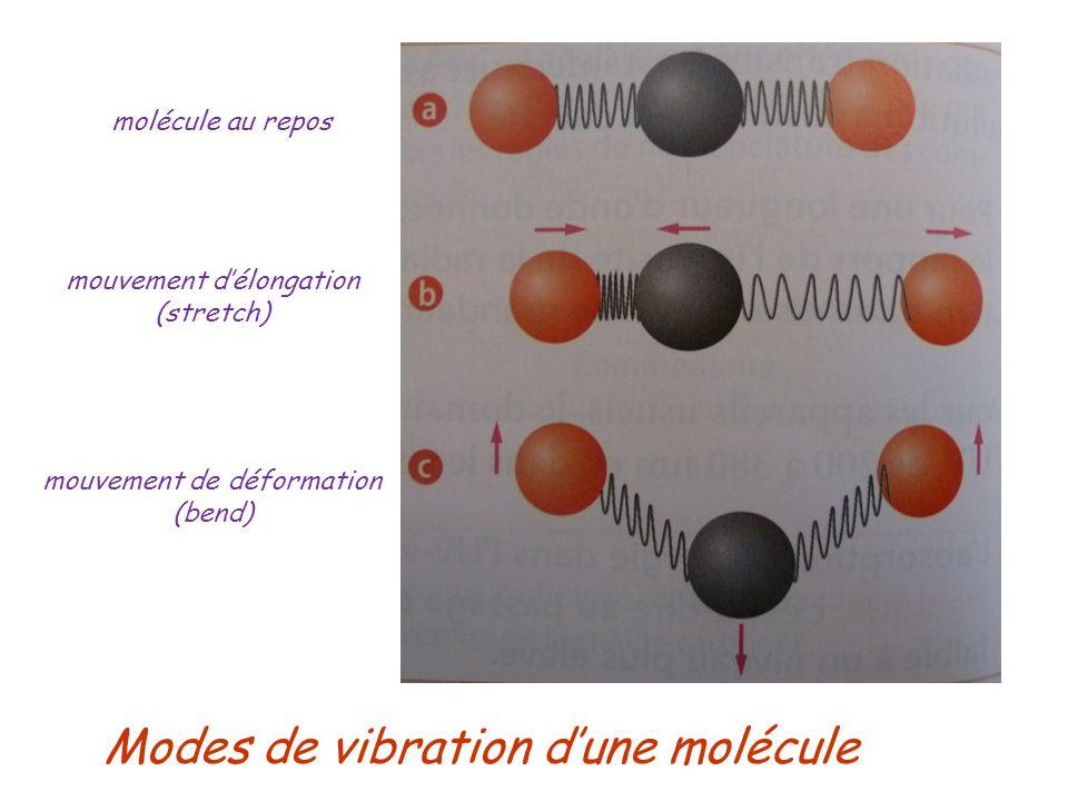 Modes de vibration d'une molécule
