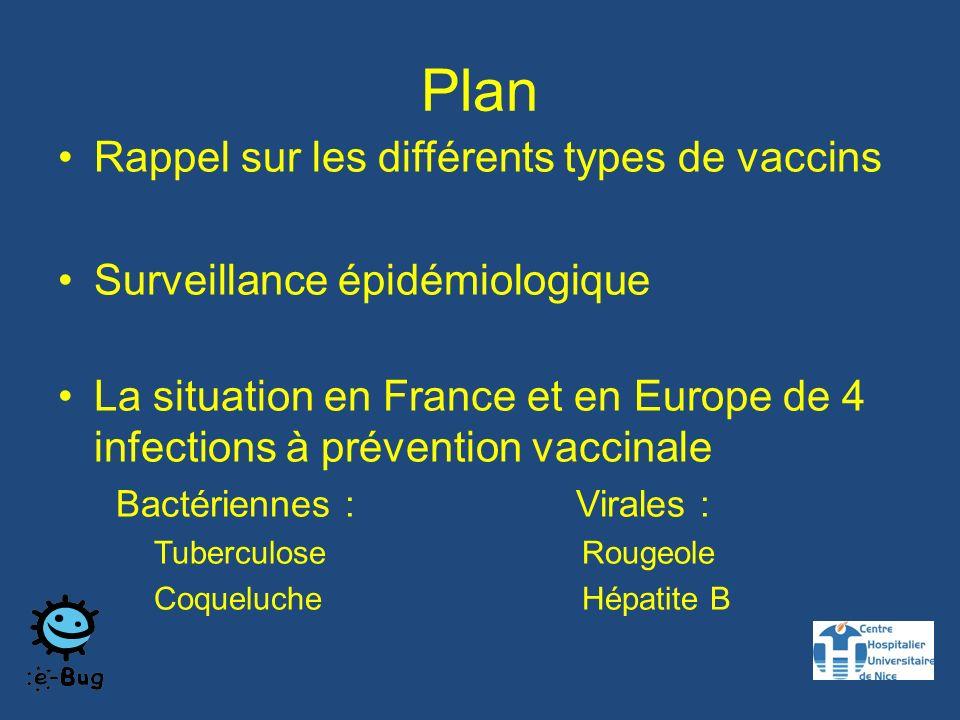 Plan Rappel sur les différents types de vaccins
