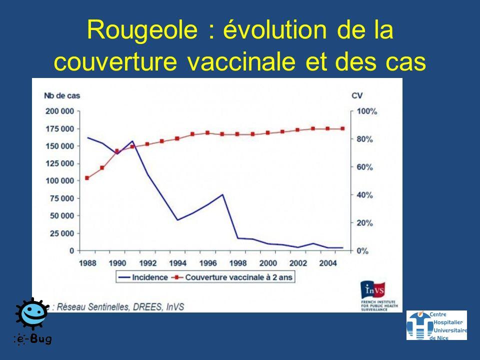 Rougeole : évolution de la couverture vaccinale et des cas