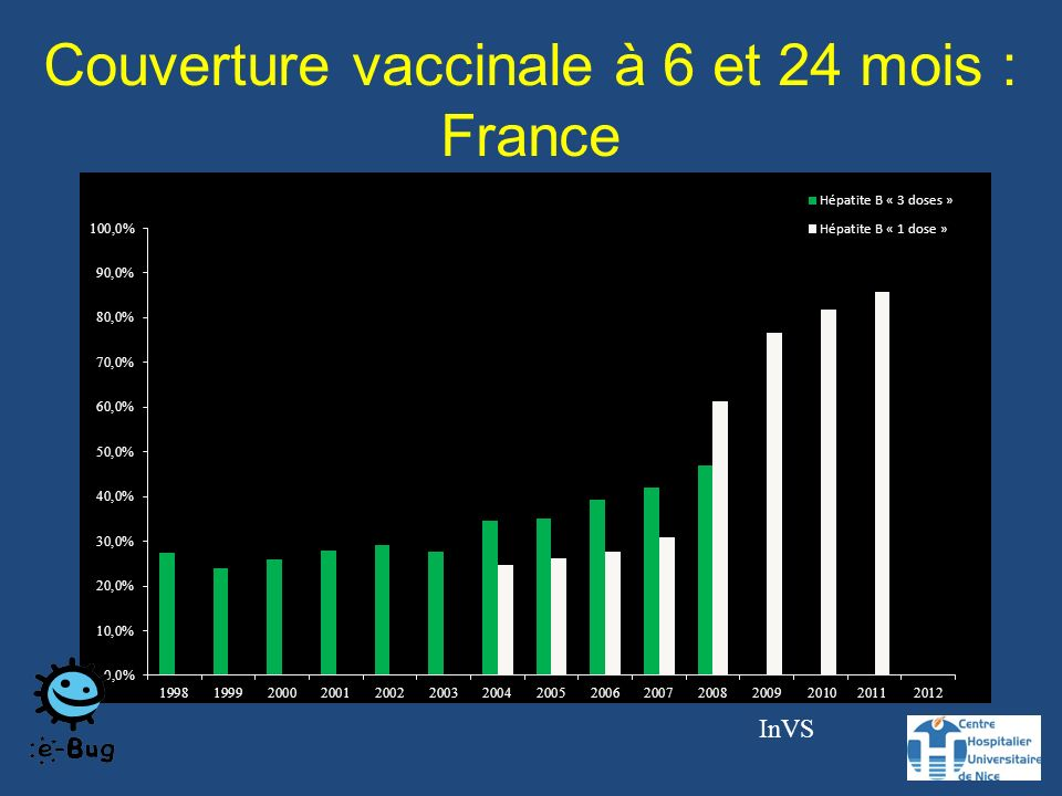 Couverture vaccinale à 6 et 24 mois : France