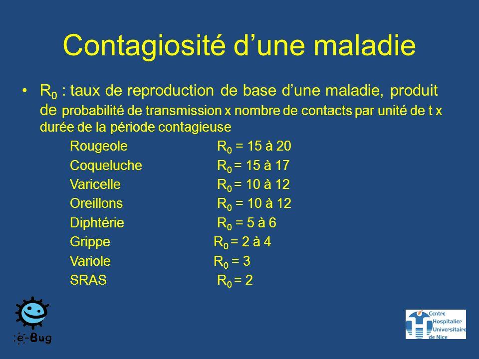 Contagiosité d'une maladie