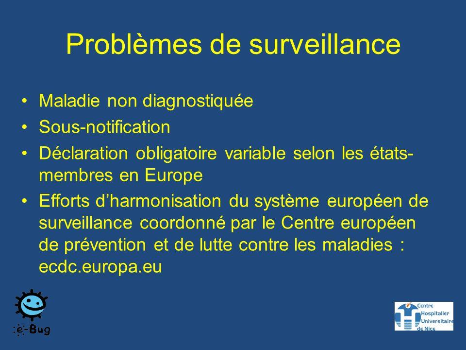 Problèmes de surveillance