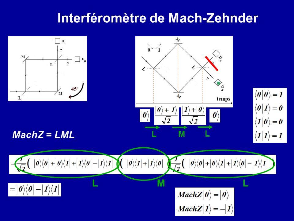 Interféromètre de Mach-Zehnder