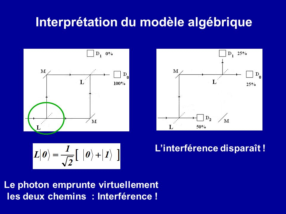 Le photon emprunte virtuellement les deux chemins : Interférence !