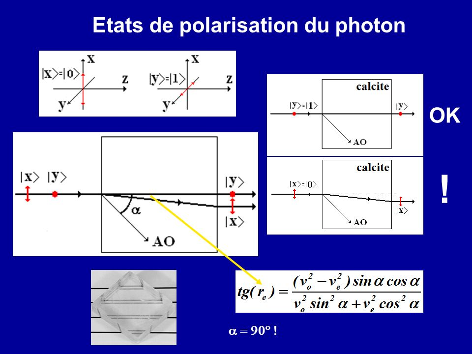 ! Etats de polarisation du photon OK a = 90° !