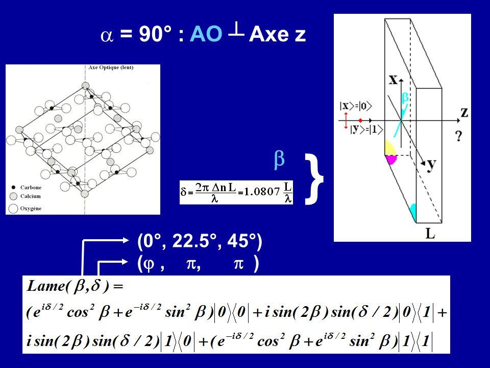 } = 90° : AO ┴ Axe z b (0°, 22.5°, 45°) (j , p, p )
