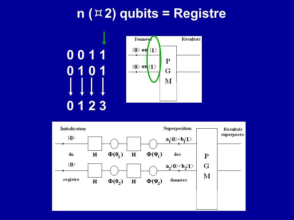 n (2) qubits = Registre 0 0 1 1. 0 1 0 1. 0 1 2 3. On ne va pas très loin avec un qubit isolé : on ne peut coder que 0 et 1.