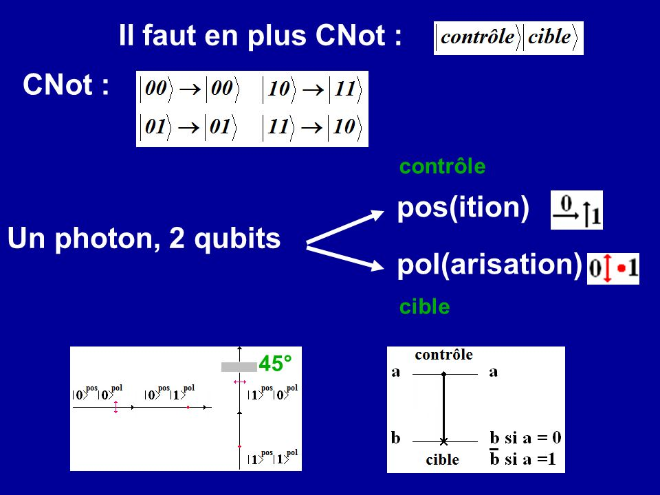 Il faut en plus CNot : CNot : pos(ition) Un photon, 2 qubits