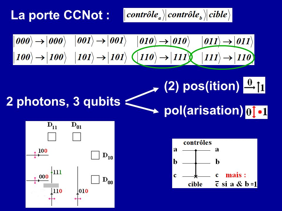 La porte CCNot : (2) pos(ition) 2 photons, 3 qubits pol(arisation)