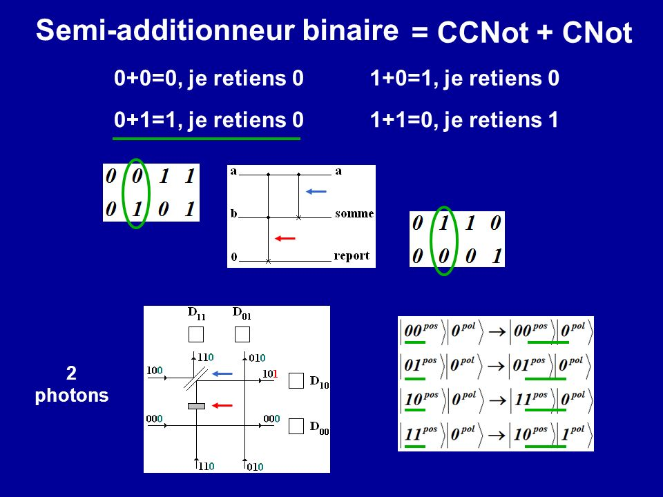 Semi-additionneur binaire = CCNot + CNot
