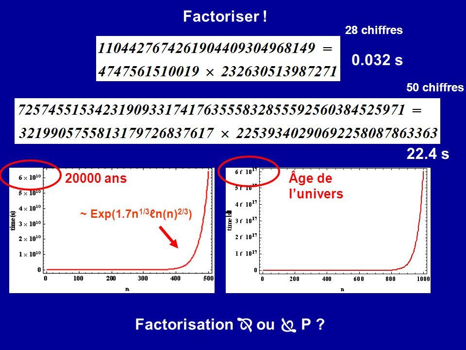 Factoriser ! 0.032 s 22.4 s Factorisation  ou  P 20000 ans