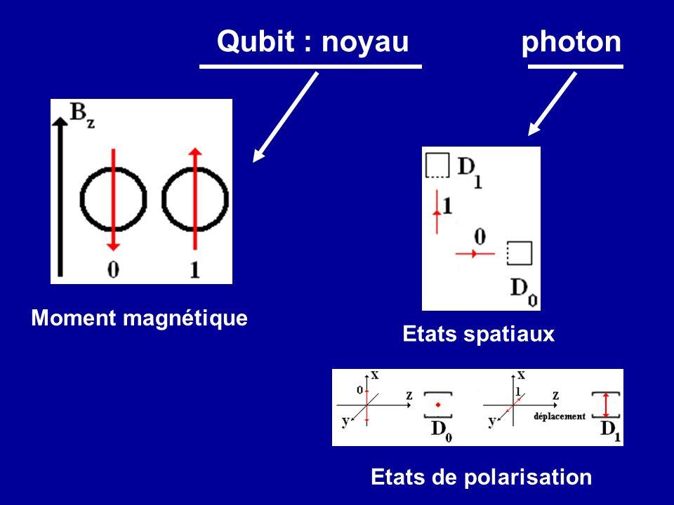 Qubit : noyau photon Moment magnétique Etats spatiaux