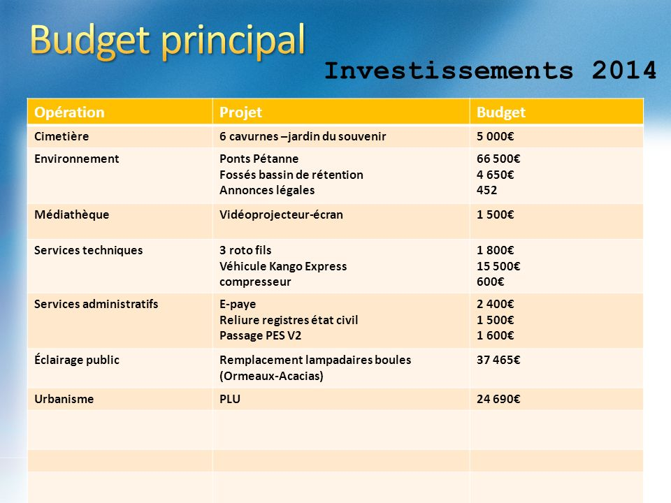 Budget principal Investissements 2014 Opération Projet Budget