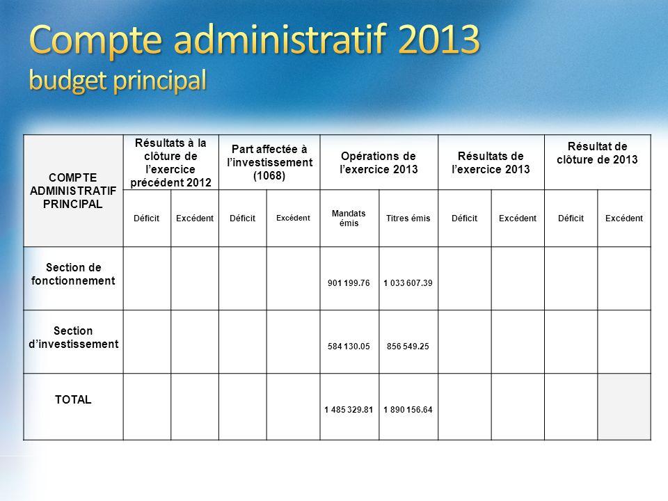 Compte administratif 2013 budget principal