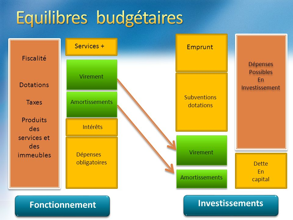 Equilibres budgétaires
