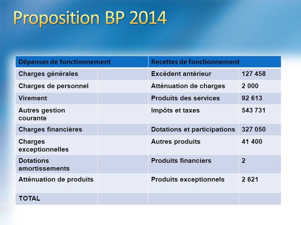 Proposition BP 2014 Dépenses de fonctionnement